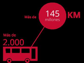 kilometros cifras
